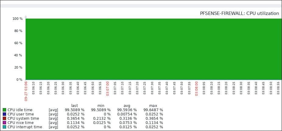 Zabbix Pfsense monitoring processor