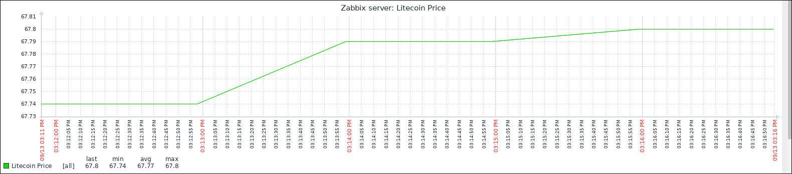 Zabbix litecoin price monitor graph
