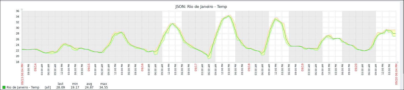 zabbix graph weather monitoring