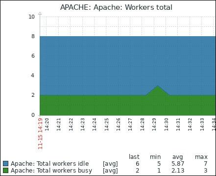 Zabbix monitoring apache