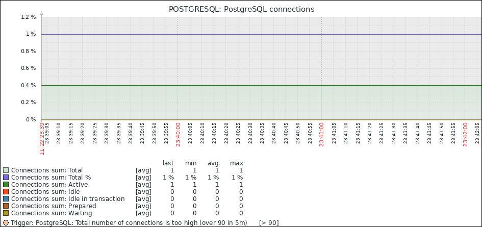 postgresql monitor zabbix