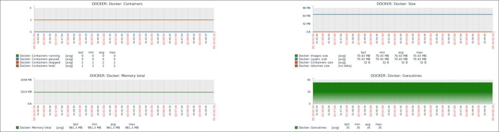 Monitor Docker