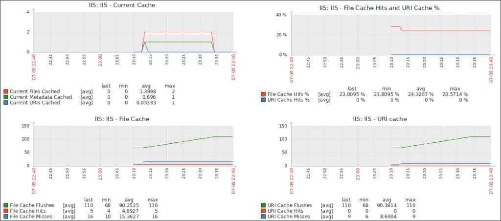 Monitor IIS Zabbix