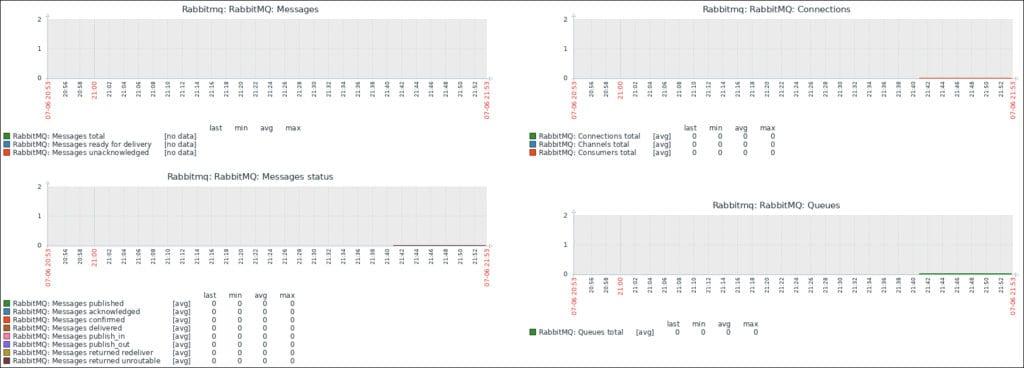 Rabbitmq monitoring cluster